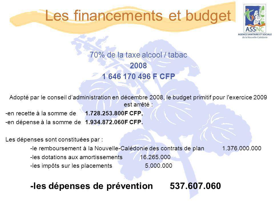 Les financements et budget 70% de la taxe alcool / tabac 2008 1 646 170 496 F CFP Adopté par le conseil d'administration en décembre 2008, le budget p