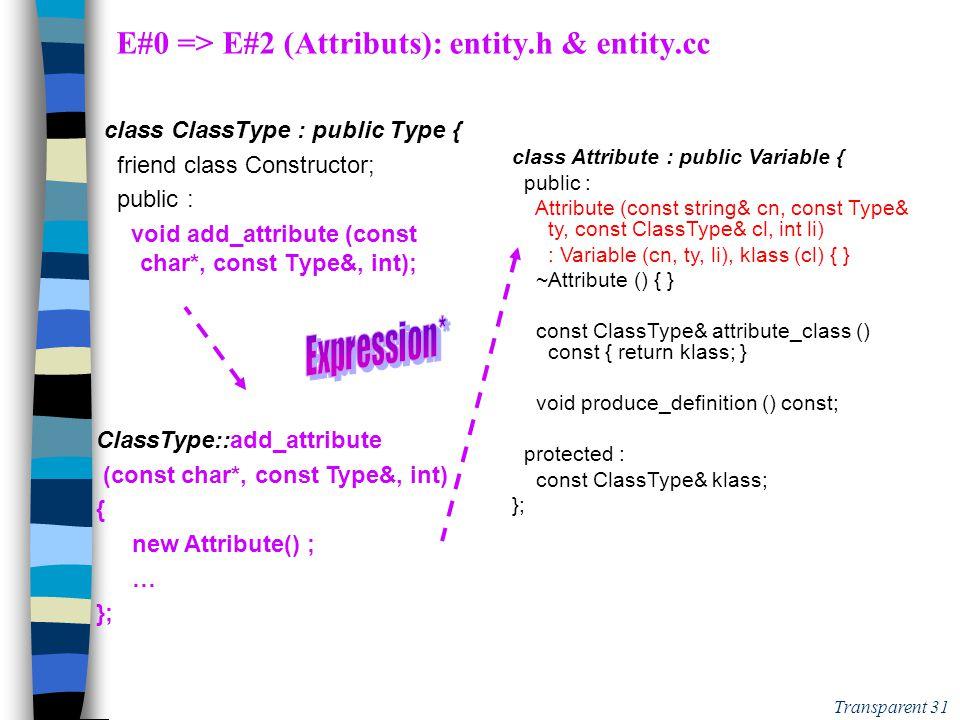 Transparent 30 E#0 => E#2:attributs: Suivez la piste … fichieroù? classe?fction, méthode, constructeur.yaccdeclattr:declare_attribute  + Expression*
