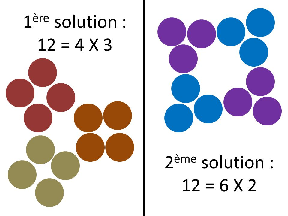 1 ère solution : 12 = 4 X 3 2 ème solution : 12 = 6 X 2