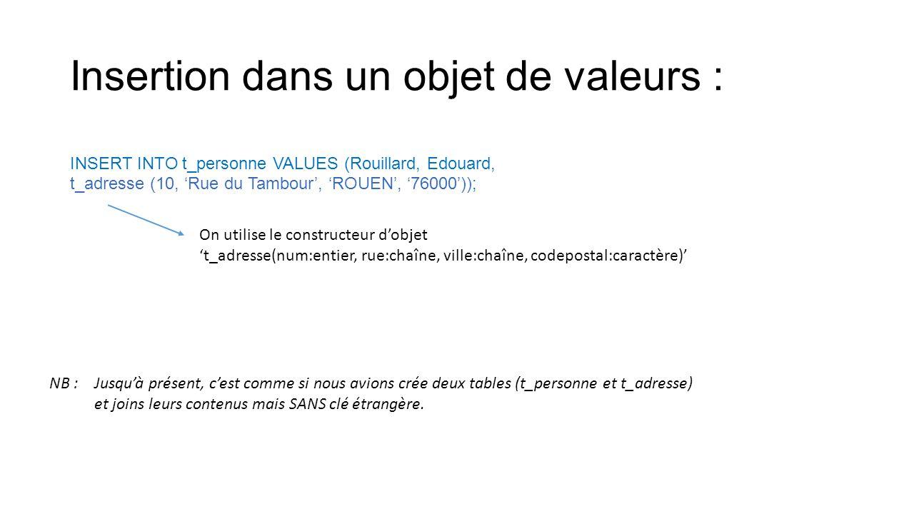 Insertion dans un objet de valeurs : INSERT INTO t_personne VALUES (Rouillard, Edouard, t_adresse (10, 'Rue du Tambour', 'ROUEN', '76000')); On utilis