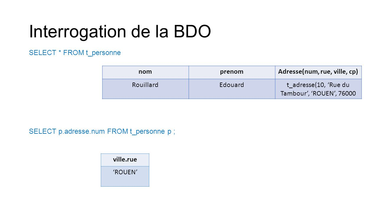 Interrogation de la BDO SELECT * FROM t_personne nomprenomAdresse(num, rue, ville, cp) RouillardEdouardt_adresse(10, 'Rue du Tambour', 'ROUEN', 76000