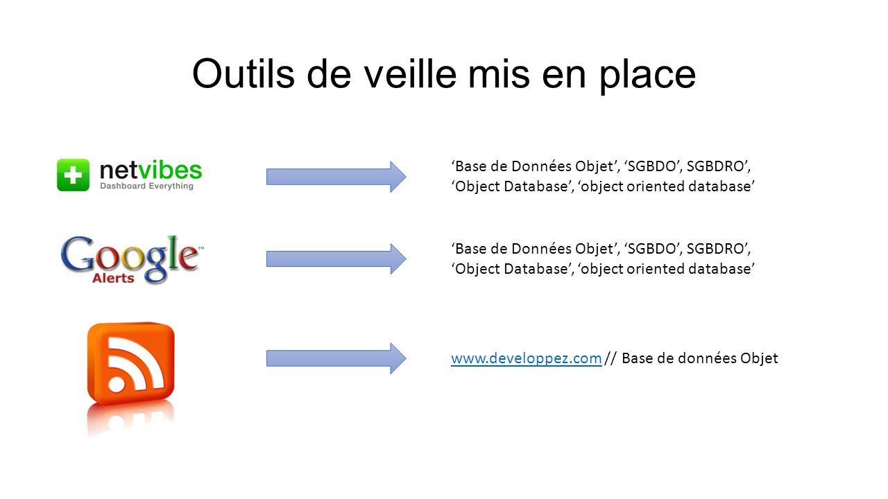 Outils de veille mis en place 'Base de Données Objet', 'SGBDO', SGBDRO', 'Object Database', 'object oriented database' www.developpez.comwww.developpe