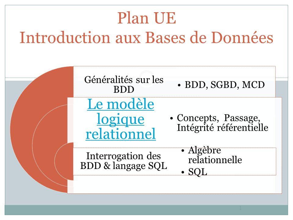 1 Plan UE Introduction aux Bases de Données Généralités sur les BDD Le modèle logique relationnel Interrogation des BDD & langage SQL BDD, SGBD, MCD C