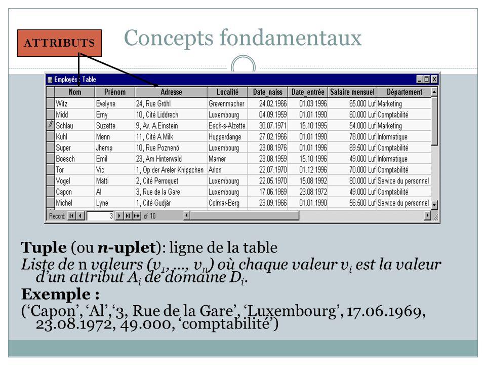 Concepts fondamentaux Tuple (ou n-uplet): ligne de la table Liste de n valeurs (v 1,..., v n ) où chaque valeur v i est la valeur d'un attribut A i de