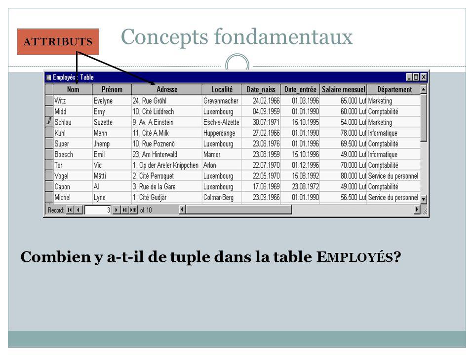 Concepts fondamentaux Combien y a-t-il de tuple dans la table E MPLOYÉS ? ATTRIBUTS