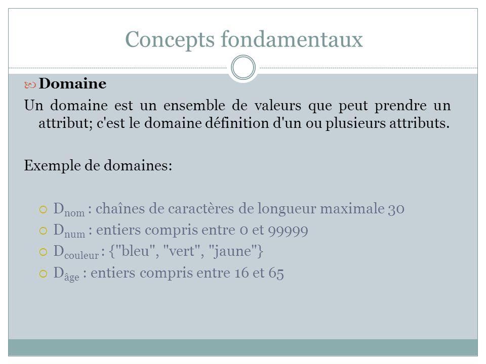 Concepts fondamentaux Domaine Un domaine est un ensemble de valeurs que peut prendre un attribut; c'est le domaine définition d'un ou plusieurs attrib