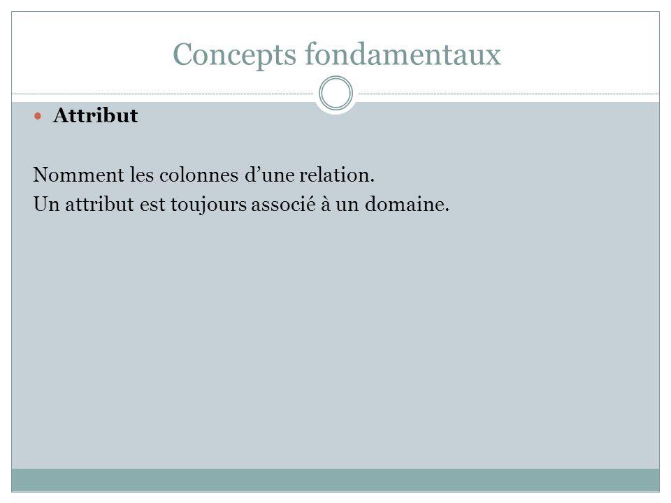 Concepts fondamentaux Attribut Nomment les colonnes d'une relation. Un attribut est toujours associé à un domaine.