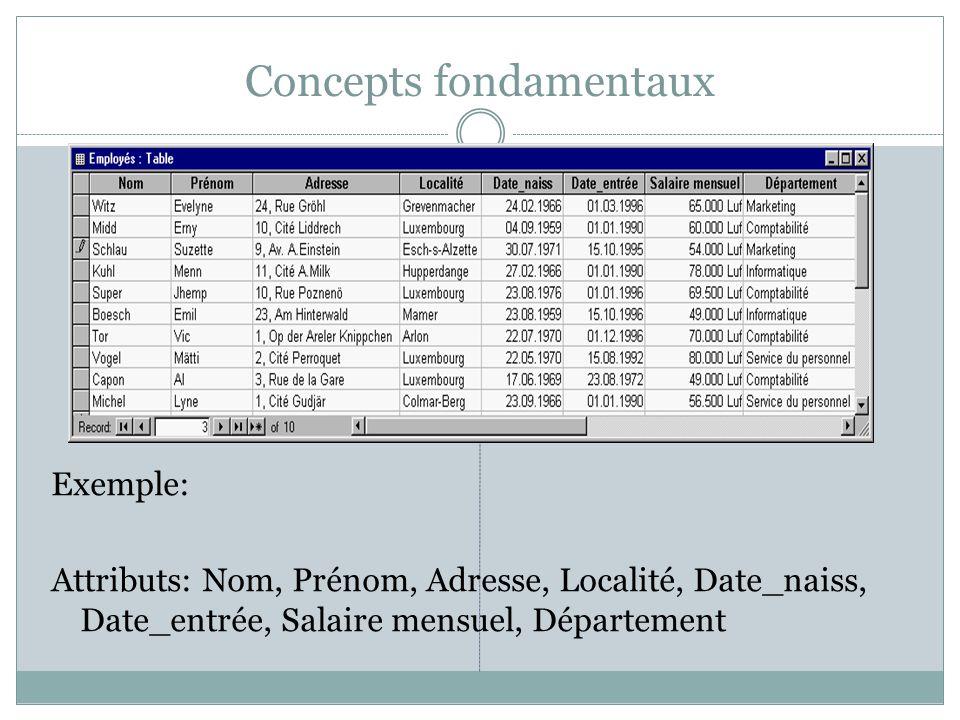 Concepts fondamentaux Exemple: Attributs: Nom, Prénom, Adresse, Localité, Date_naiss, Date_entrée, Salaire mensuel, Département