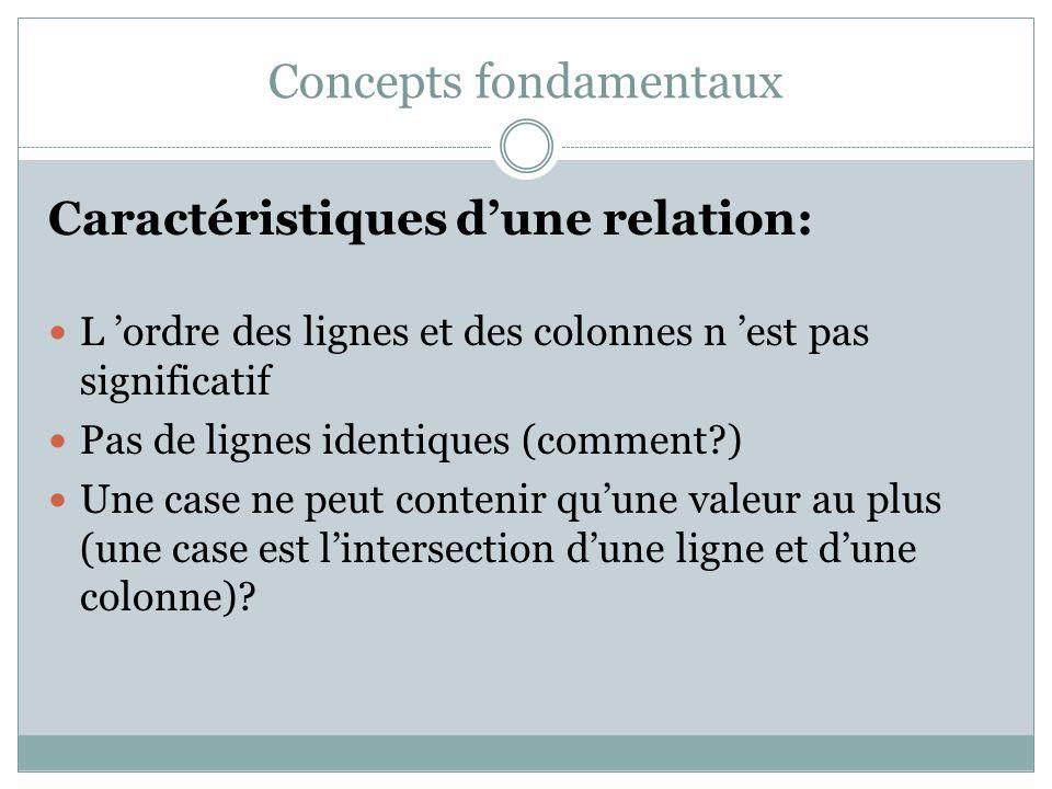 Concepts fondamentaux Caractéristiques d'une relation: L 'ordre des lignes et des colonnes n 'est pas significatif Pas de lignes identiques (comment?)