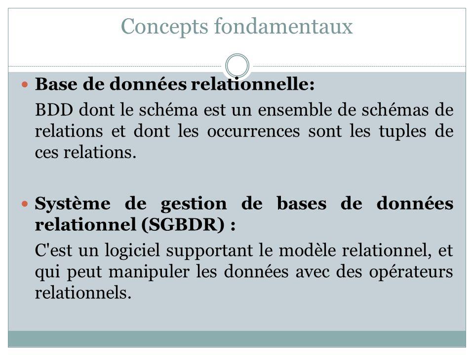 Concepts fondamentaux Base de données relationnelle: BDD dont le schéma est un ensemble de schémas de relations et dont les occurrences sont les tuple