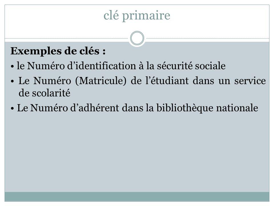 clé primaire Exemples de clés : le Numéro d'identification à la sécurité sociale Le Numéro (Matricule) de l'étudiant dans un service de scolarité Le N