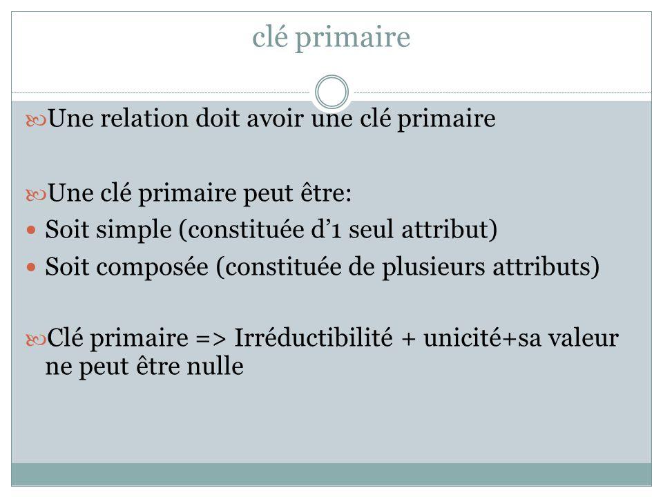 clé primaire Une relation doit avoir une clé primaire Une clé primaire peut être: Soit simple (constituée d'1 seul attribut) Soit composée (constituée