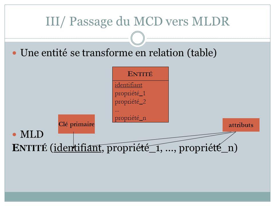 III/ Passage du MCD vers MLDR Une entité se transforme en relation (table) MLD E NTITÉ (identifiant, propriété_1,..., propriété_n) E NTITÉ identifiant
