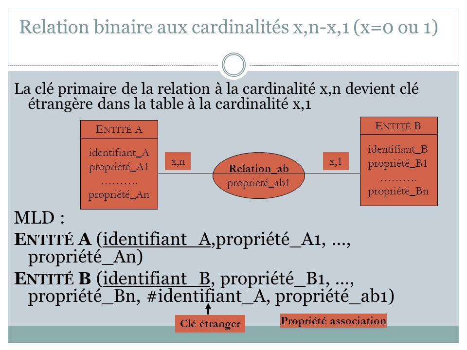 Relation binaire aux cardinalités x,n-x,1 (x=0 ou 1) La clé primaire de la relation à la cardinalité x,n devient clé étrangère dans la table à la card