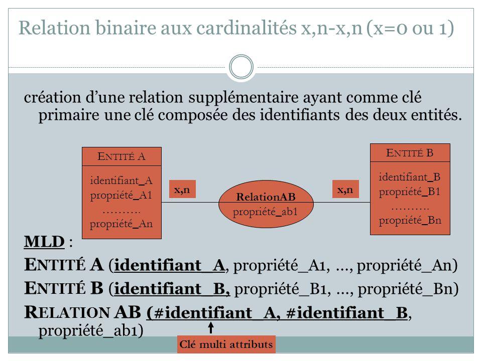 Relation binaire aux cardinalités x,n-x,n (x=0 ou 1) création d'une relation supplémentaire ayant comme clé primaire une clé composée des identifiants
