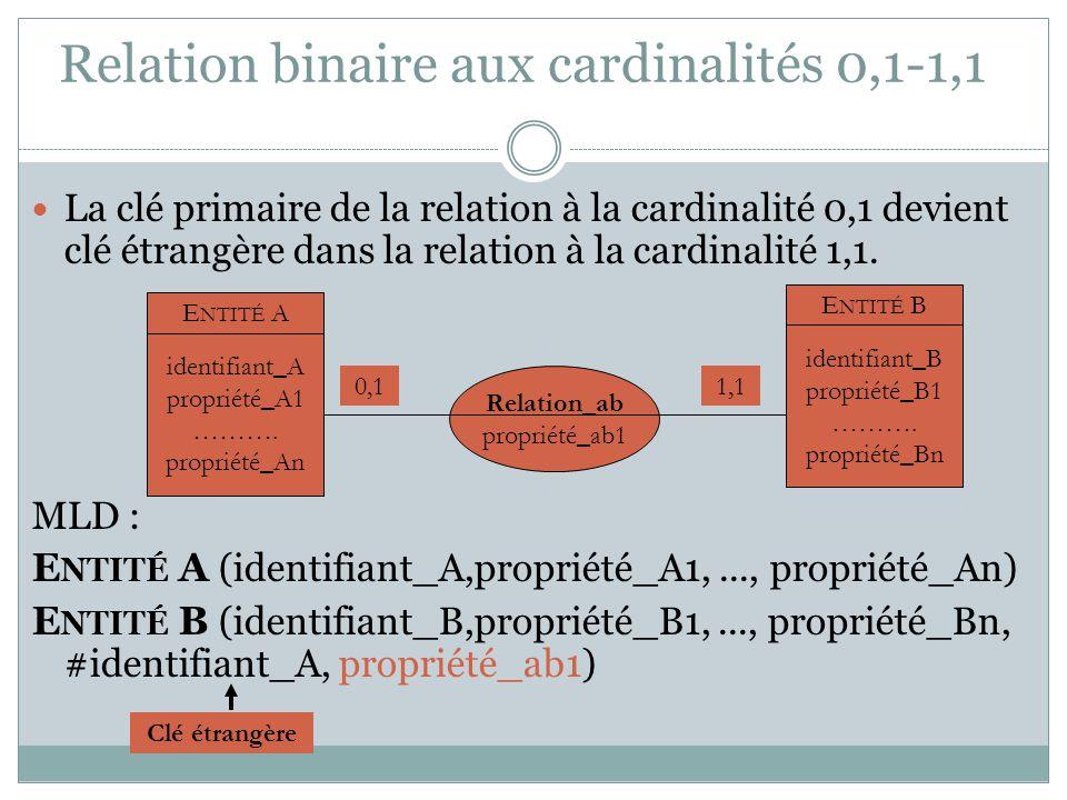 Relation binaire aux cardinalités 0,1-1,1 La clé primaire de la relation à la cardinalité 0,1 devient clé étrangère dans la relation à la cardinalité