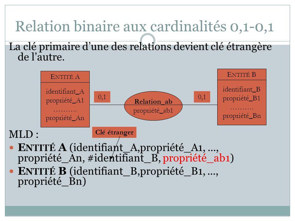 Relation binaire aux cardinalités 0,1-0,1 La clé primaire d'une des relations devient clé étrangère de l'autre. MLD : E NTITÉ A (identifiant_A,proprié