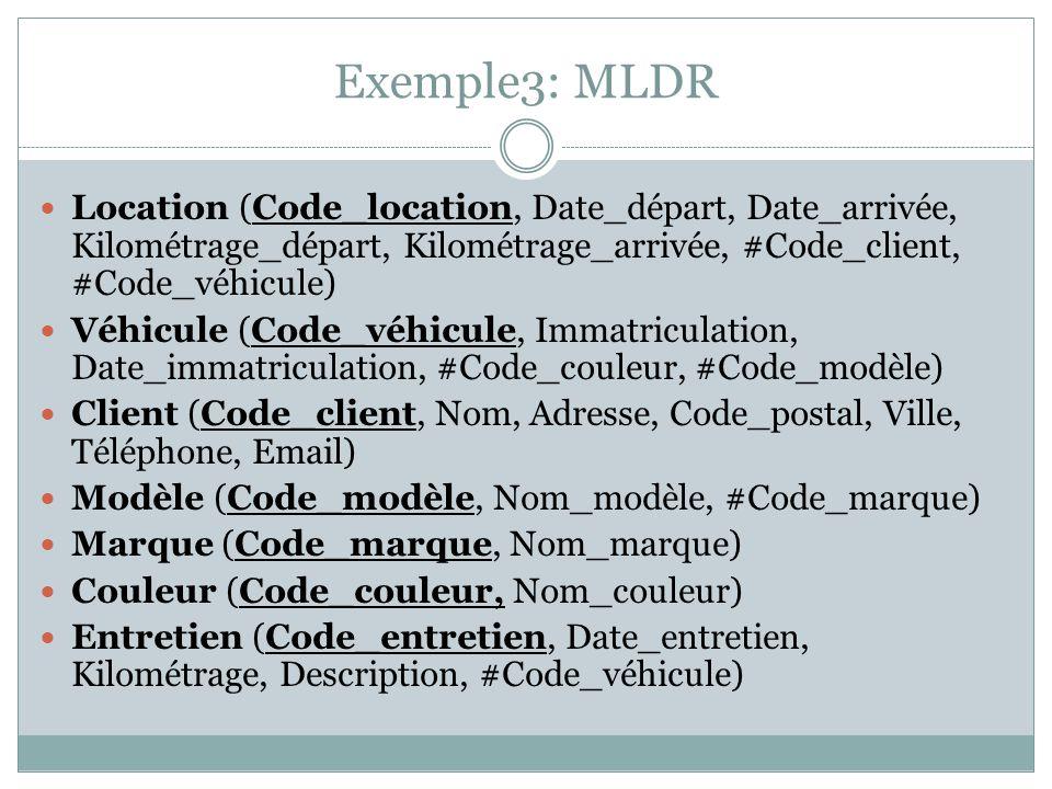 Exemple3: MLDR Location (Code_location, Date_départ, Date_arrivée, Kilométrage_départ, Kilométrage_arrivée, #Code_client, #Code_véhicule) Véhicule (Co