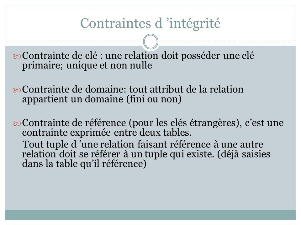 Contraintes d 'intégrité Contrainte de clé : une relation doit posséder une clé primaire; unique et non nulle Contrainte de domaine: tout attribut de