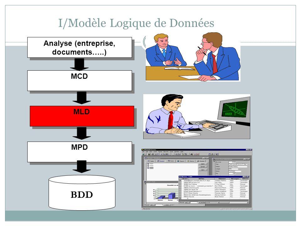 I/Modèle Logique de Données 4 Analyse (entreprise, documents…..) MCD MLD MPD BDD