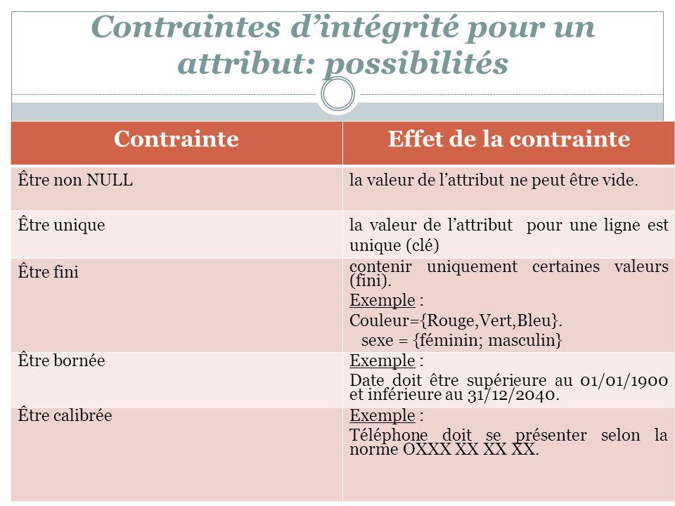 Contraintes d'intégrité pour un attribut: possibilités ContrainteEffet de la contrainte Être non NULLla valeur de l'attribut ne peut être vide. Être u
