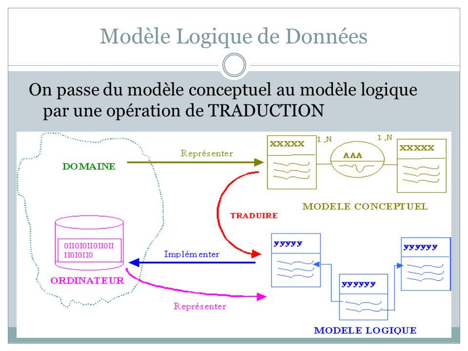 Modèle Logique de Données On passe du modèle conceptuel au modèle logique par une opération de TRADUCTION