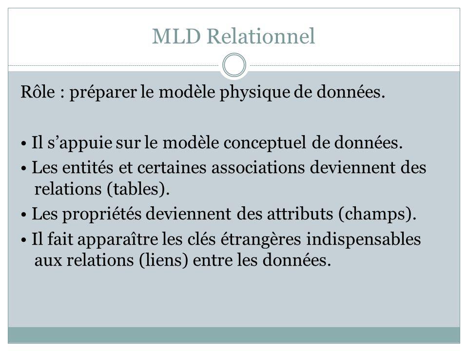 MLD Relationnel Rôle : préparer le modèle physique de données. Il s'appuie sur le modèle conceptuel de données. Les entités et certaines associations