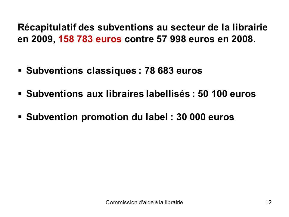 Commission d aide à la librairie12 Récapitulatif des subventions au secteur de la librairie en 2009, 158 783 euros contre 57 998 euros en 2008.