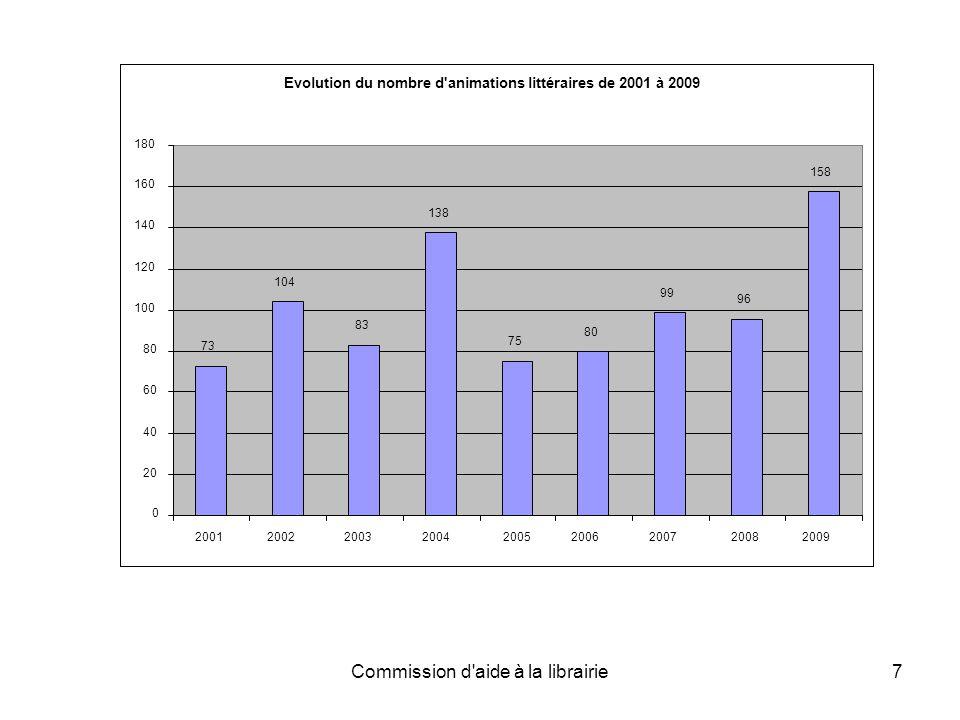 Commission d aide à la librairie7 Evolution du nombre d animations littéraires de 2001 à 2009 73 104 83 138 75 80 99 96 158 0 20 40 60 80 100 120 140 160 180 2001 2002 200320042005 200620072008 2009