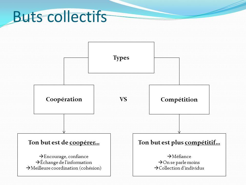 Buts collectifs Types Coopération VS Compétition Ton but est de coopérer…  Encourage, confiance  Échange de l'information  Meilleure coordination (