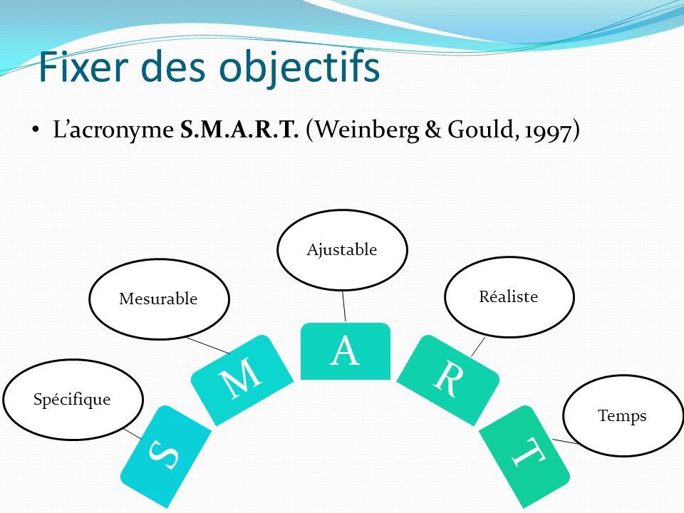 Fixer des objectifs S M A RT Spécifique Mesurable Ajustable Réaliste Temps L'acronyme S.M.A.R.T. (Weinberg & Gould, 1997)