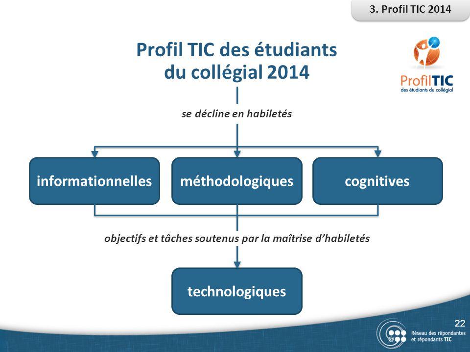 technologiques informationnellesméthodologiques Profil TIC des étudiants du collégial 2014 se décline en habiletés cognitives 3. Profil TIC 2014 objec