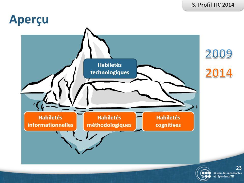 Aperçu Habiletés technologiques Habiletés informationnelles Habiletés cognitives Habiletés méthodologiques 3. Profil TIC 2014 23
