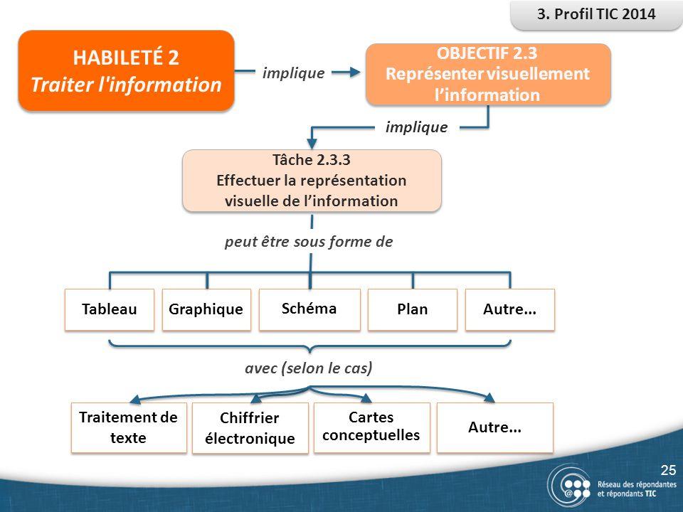 HABILETÉ 2 Traiter l'information HABILETÉ 2 Traiter l'information Tâche 2.3.3 Effectuer la représentation visuelle de l'information Tâche 2.3.3 Effect