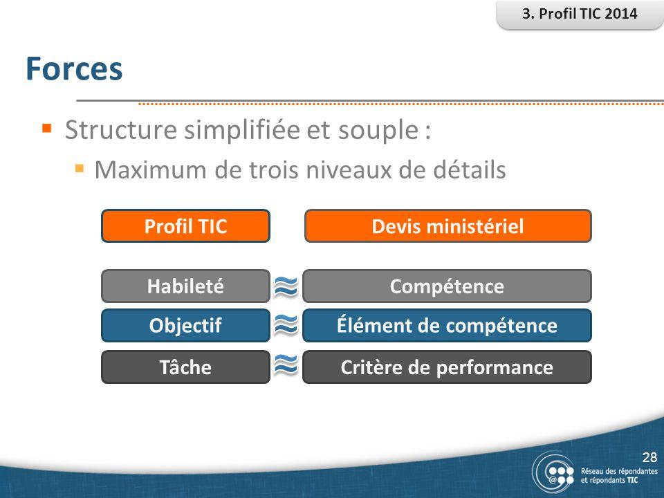 Forces  Structure simplifiée et souple :  Maximum de trois niveaux de détails Habileté Objectif Tâche Compétence Élément de compétence Critère de pe