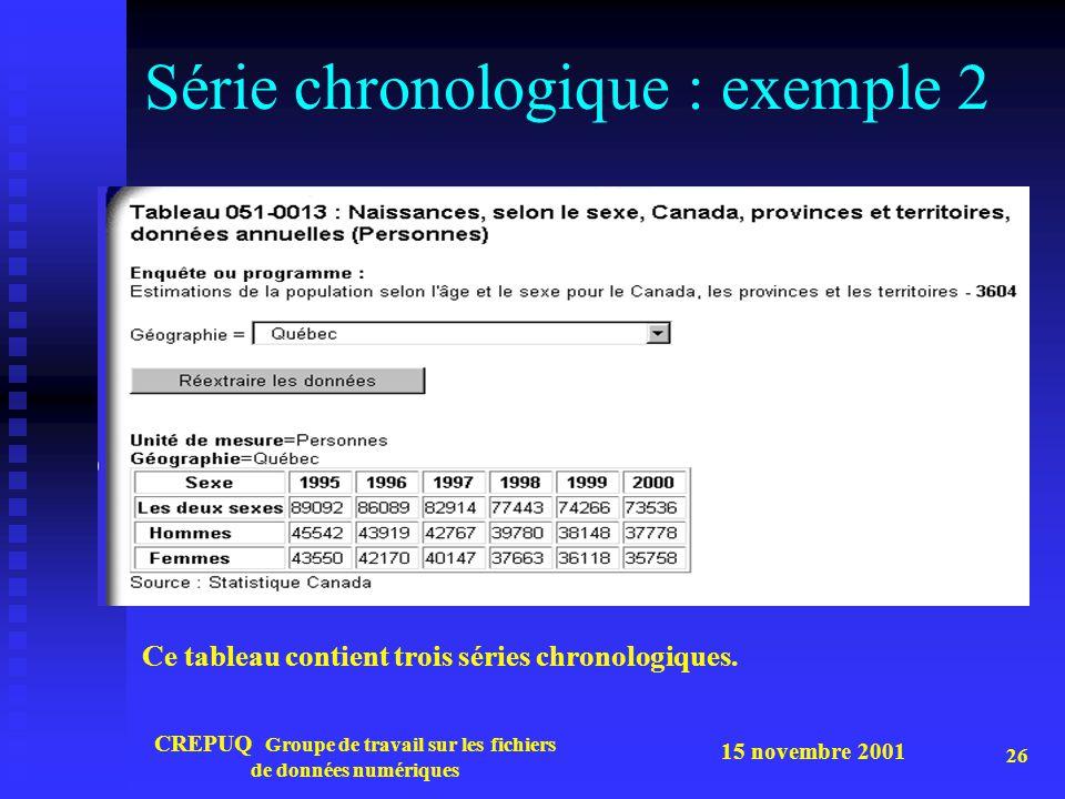 15 novembre 2001 CREPUQ Groupe de travail sur les fichiers de données numériques 26 Série chronologique : exemple 2 Ce tableau contient trois séries c