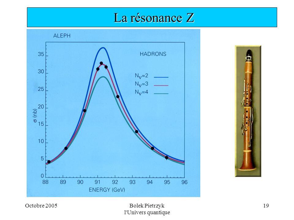 Octobre 2005Bolek Pietrzyk l'Univers quantique 19  La résonance Z