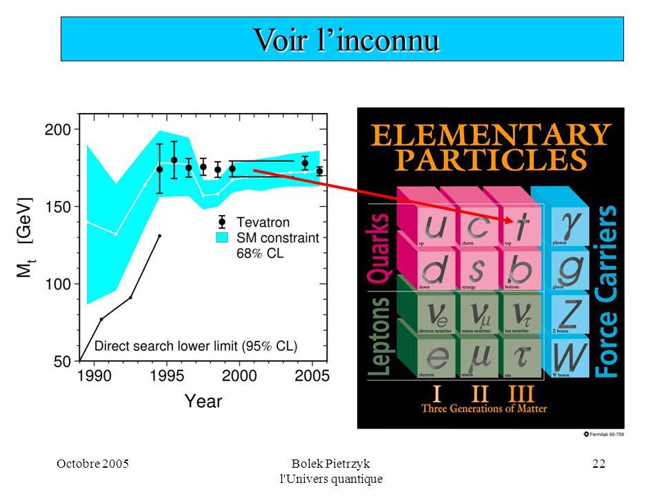 Octobre 2005Bolek Pietrzyk l'Univers quantique 22  Voir l'inconnu