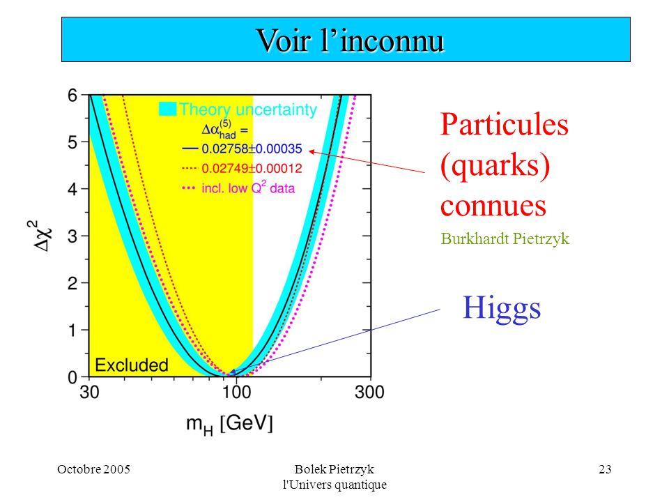 Octobre 2005Bolek Pietrzyk l'Univers quantique 23 Particules (quarks) connues Higgs  Voir l'inconnu Burkhardt Pietrzyk