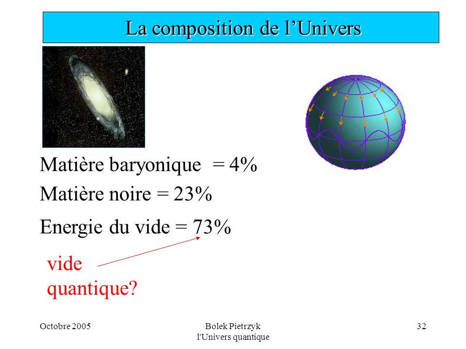 Octobre 2005Bolek Pietrzyk l'Univers quantique 32  La composition de l'Univers Matière baryonique = 4% Matière noire = 23% Energie du vide = 73% vide