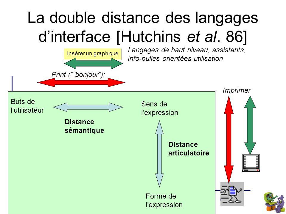 Octobre 2007Us@TICE Période 16 La double distance des langages d'interface [Hutchins et al. 86] Buts de l'utilisateur Sens de l'expression Forme de l'
