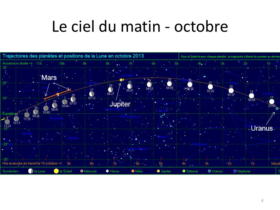 Le ciel du matin - octobre 4 Uranus Jupiter Mars