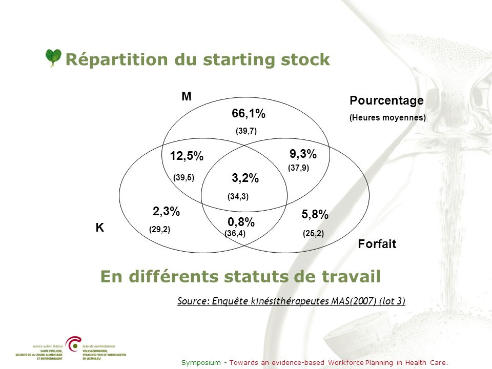 Symposium - Towards an evidence-based Workforce Planning in Health Care. Répartition du starting stock En différents statuts de travail Source: Enquêt