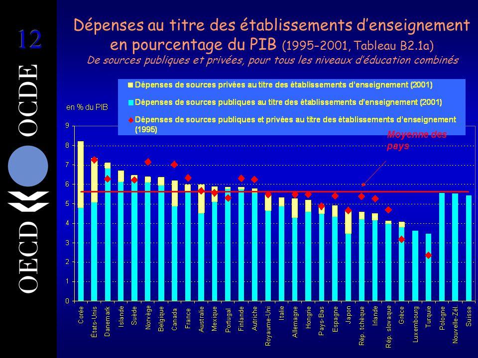 Dépenses au titre des établissements d'enseignement en pourcentage du PIB (1995–2001, Tableau B2.1a) De sources publiques et privées, pour tous les niveaux d'éducation combinés Moyenne des pays
