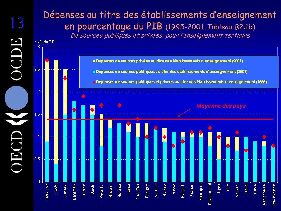 Dépenses au titre des établissements d'enseignement en pourcentage du PIB (1995-2001, Tableau B2.1b) De sources publiques et privées, pour l'enseignement tertiaire Moyenne des pays