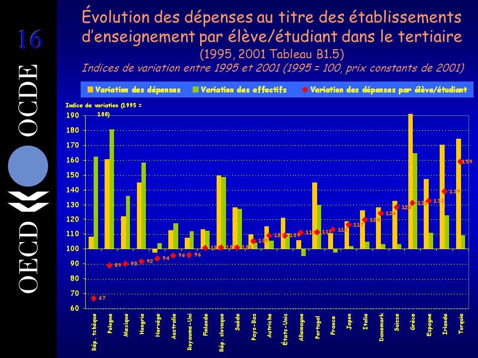 Évolution des dépenses au titre des établissements d'enseignement par élève/étudiant dans le tertiaire (1995, 2001 Tableau B1.5) Indices de variation entre 1995 et 2001 (1995 = 100, prix constants de 2001)