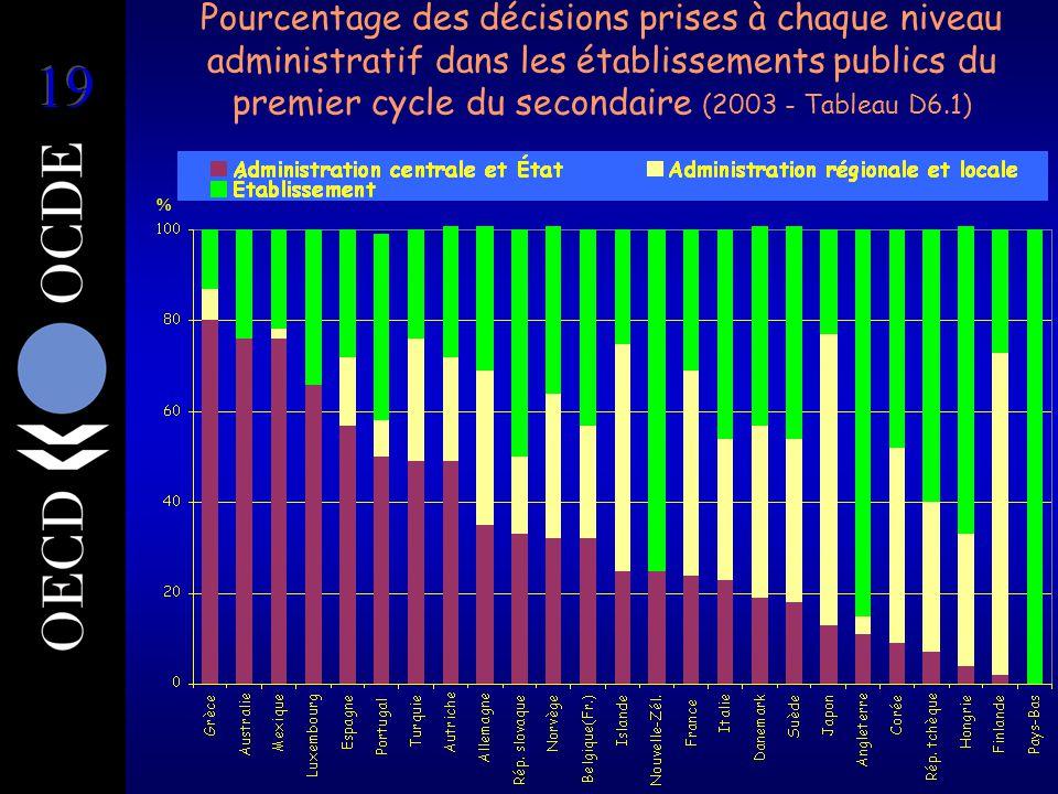 6001020304050102030405060 Centralisation et décentralisation des décisions relatives au premier cycle de l'enseignement secondaire public (1998-2003, Tableau D6.6) Pourcentage des décisions prises à un niveau plus centralisé ou plus décentralisé en 2003 qu'en 1998 %