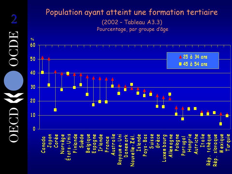 Population ayant atteint une formation tertiaire (2002 – Tableau A3.3) Pourcentage, par groupe d'âge %