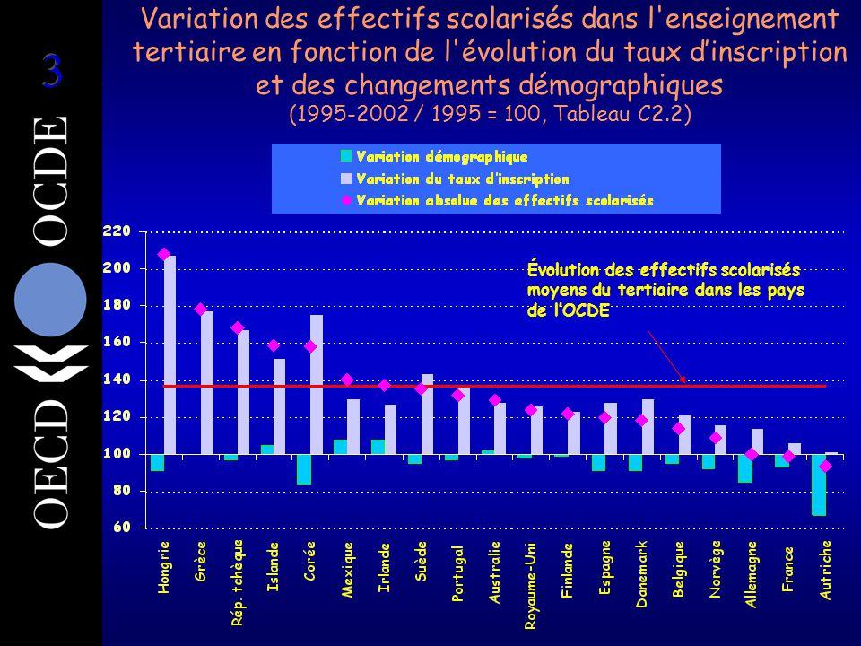 Variation des effectifs scolarisés dans l enseignement tertiaire en fonction de l évolution du taux d'inscription et des changements démographiques (1995-2002 / 1995 = 100, Tableau C2.2) Évolution des effectifs scolarisés moyens du tertiaire dans les pays de l'OCDE