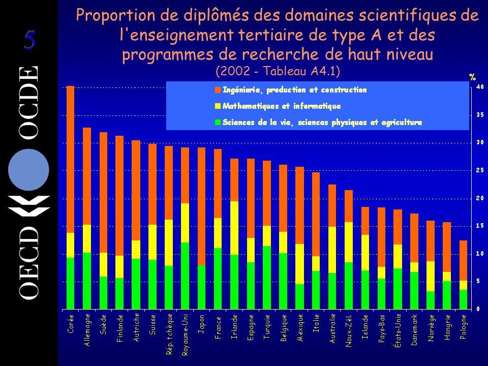 Proportion de diplômés des domaines scientifiques de l enseignement tertiaire de type A et des programmes de recherche de haut niveau (2002 - Tableau A4.1)
